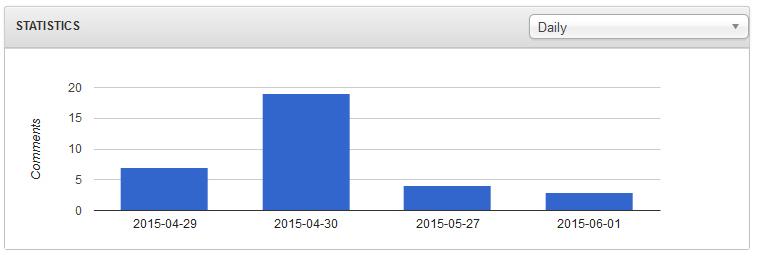 Statistics for RSComments!