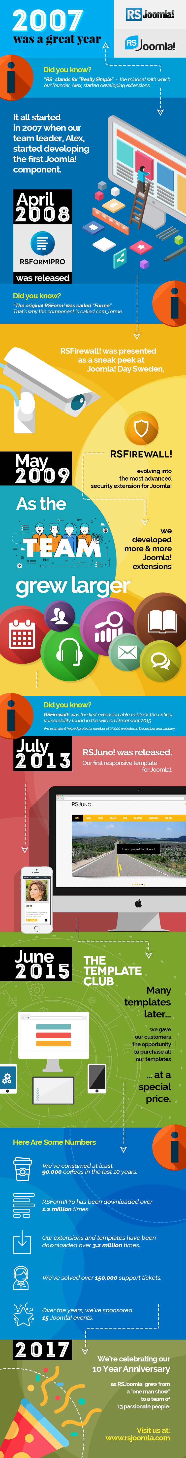 RSJoomla! infografic