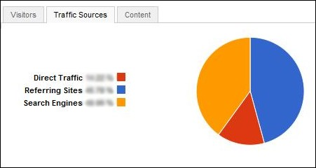 Rsseo! - Google Analytics reports