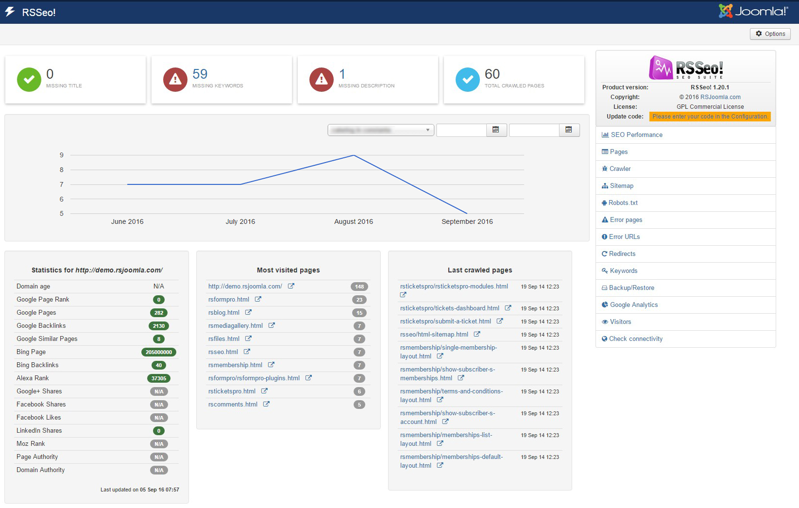 Dashboard view of Joomla! SEO extension
