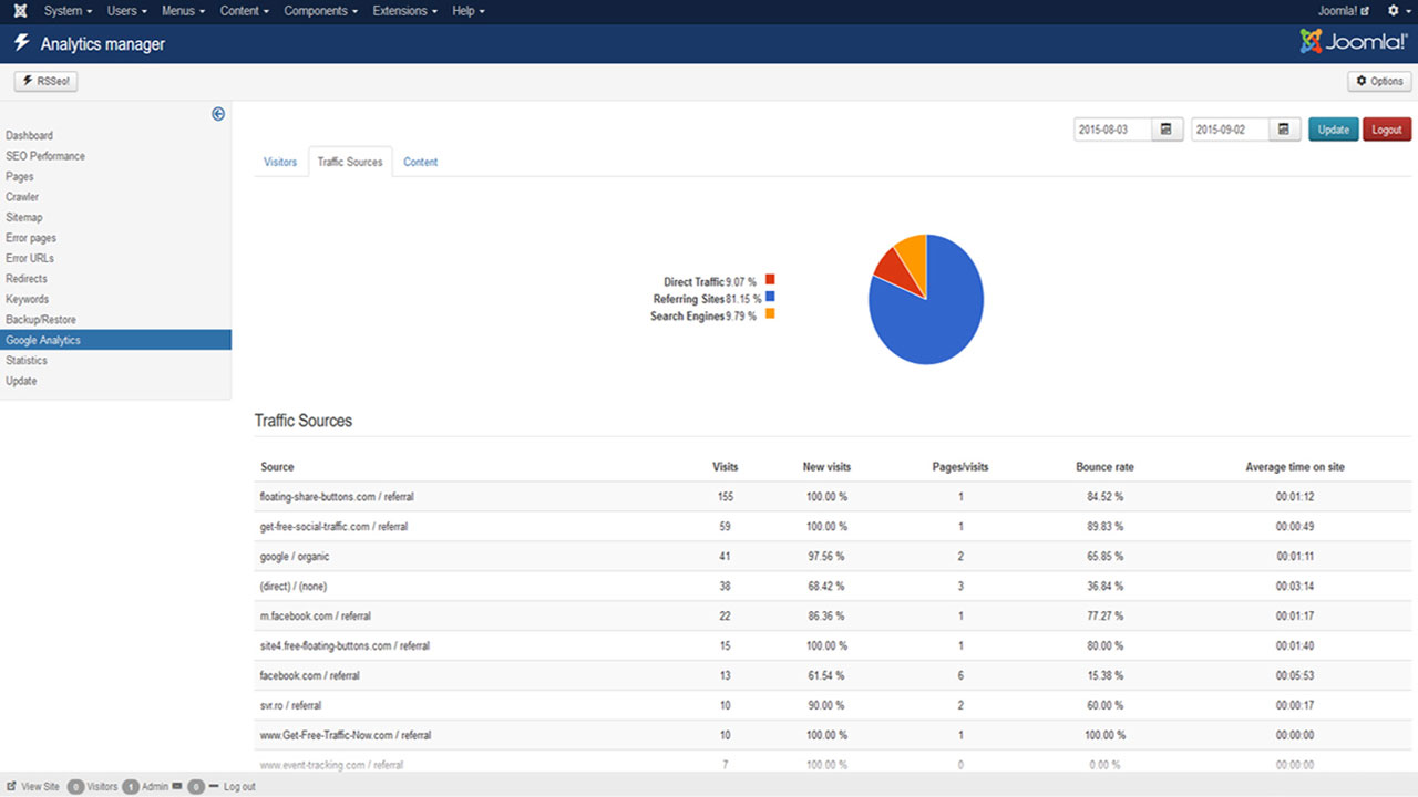 Dashboard of Analytics Manager showing the traffic sources of a website using a Joomla! SEO extension